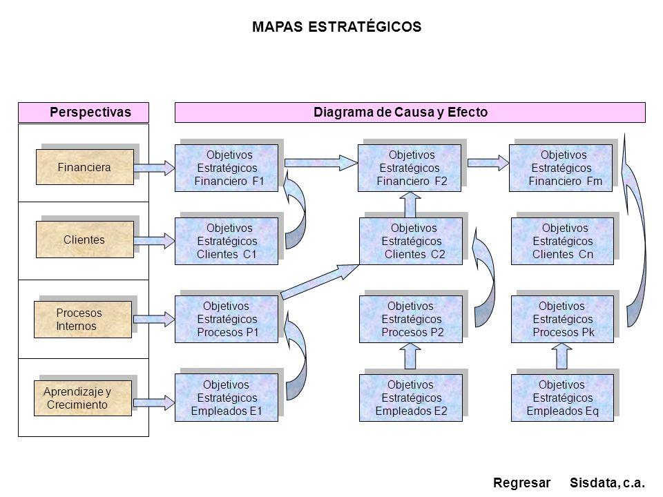 Financiera Aprendizaje y Crecimiento Aprendizaje y Crecimiento Clientes Procesos Mapa Estratégicos A Tableros de Control dentro de Perspectivas Sisdata, c.a.