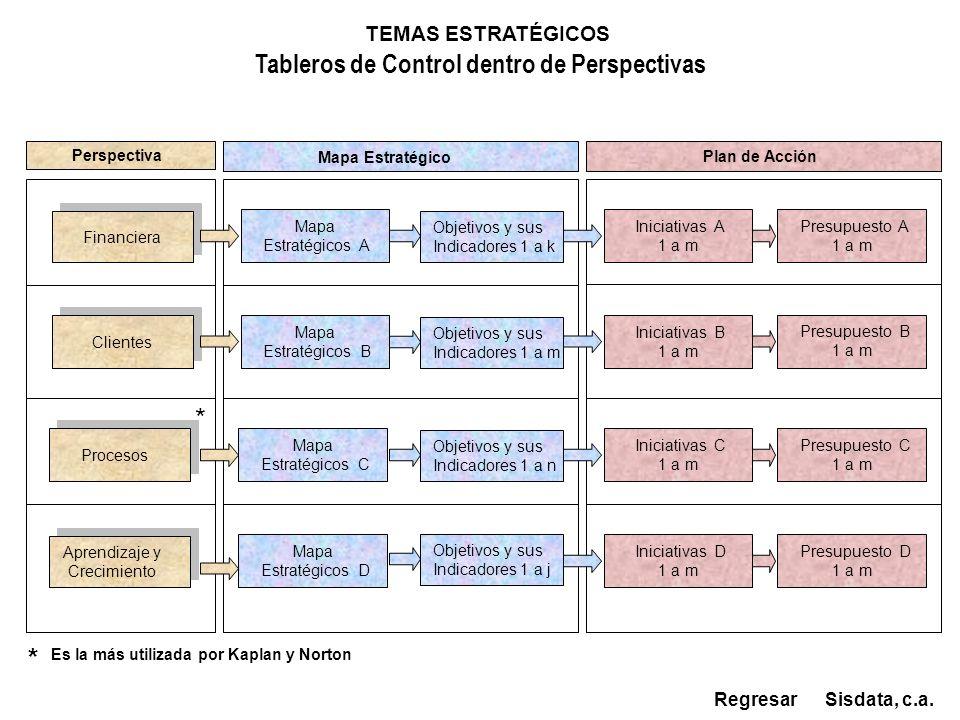 Financiera Aprendizaje y Crecimiento Aprendizaje y Crecimiento Clientes Procesos Mapa Estratégicos A Tableros de Control dentro de Perspectivas Sisdat