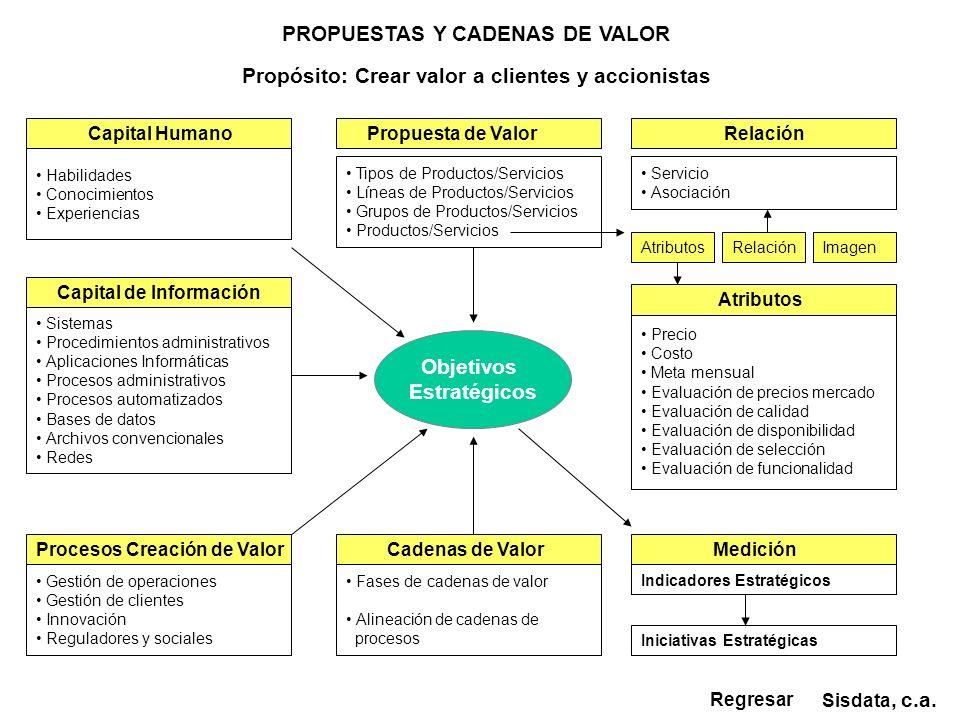 Sisdata, c.a. PROPUESTAS Y CADENAS DE VALOR Propuesta de Valor Atributos Tipos de Productos/Servicios Líneas de Productos/Servicios Grupos de Producto