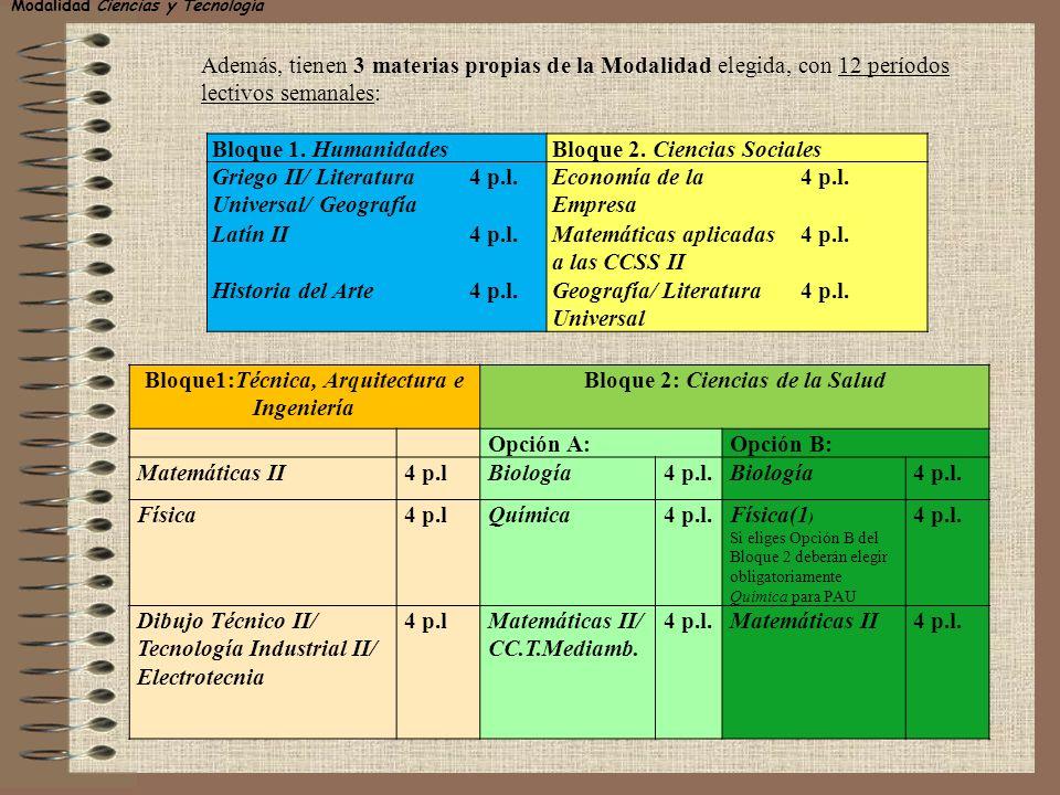 Bloque 1. HumanidadesBloque 2. Ciencias Sociales Griego II/ Literatura Universal/ Geografía 4 p.l.Economía de la Empresa 4 p.l. Latín II4 p.l.Matemáti