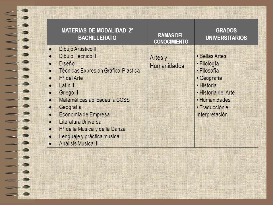 MATERIAS DE MODALIDAD 2º BACHILLERATO RAMAS DEL CONOCIMIENTO GRADOS UNIVERSITARIOS Dibujo Artístico II Dibujo Técnico II Diseño Técnicas Expresión Grá