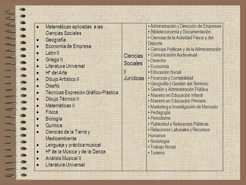 Matemáticas aplicadas a las Ciencias Sociales Geografía Economía de Empresa Latín II Griego II Literatura Universal Hª del Arte Dibujo Artístico II Di