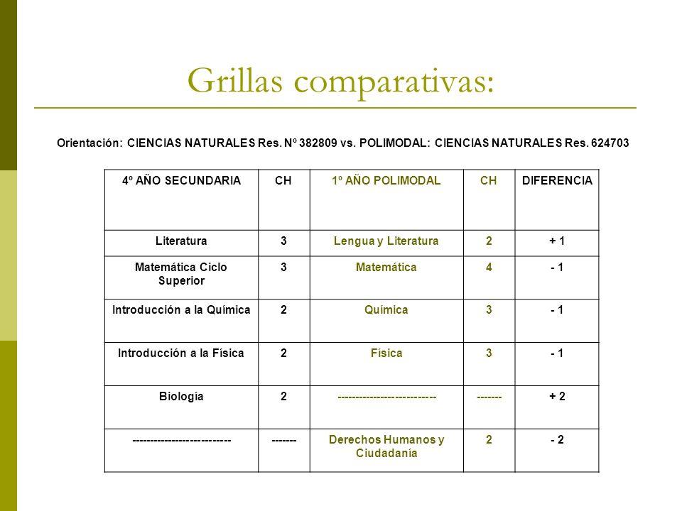 Grillas comparativas: Orientación: CIENCIAS NATURALES Res. Nº 382809 vs. POLIMODAL: CIENCIAS NATURALES Res. 624703 4º AÑO SECUNDARIACH1º AÑO POLIMODAL