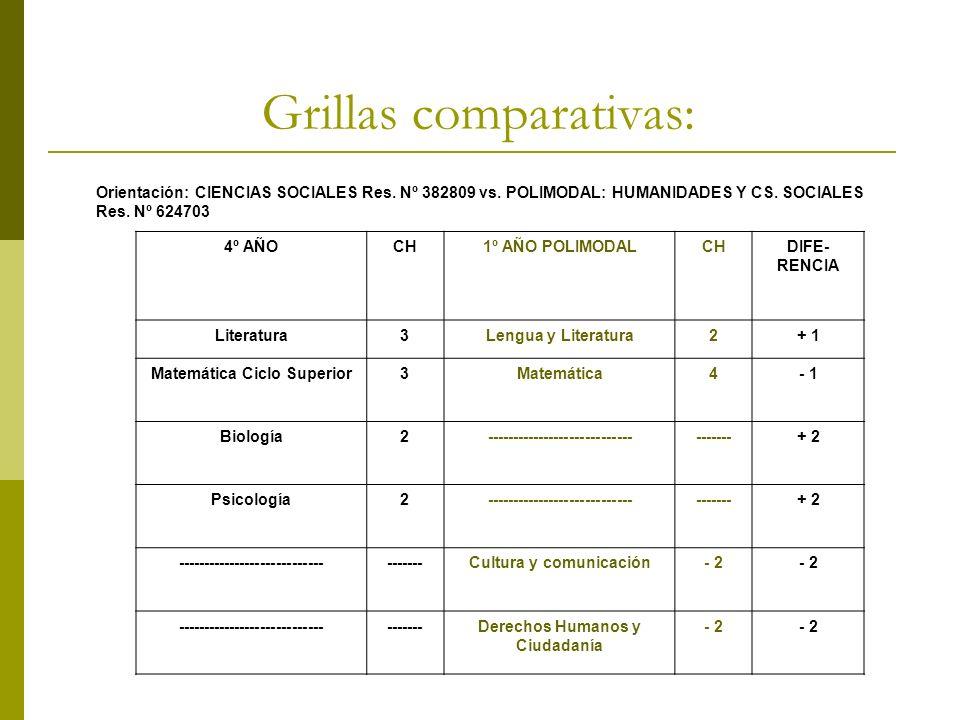 Grillas comparativas: Orientación: CIENCIAS SOCIALES Res. Nº 382809 vs. POLIMODAL: HUMANIDADES Y CS. SOCIALES Res. Nº 624703 4º AÑOCH1º AÑO POLIMODALC
