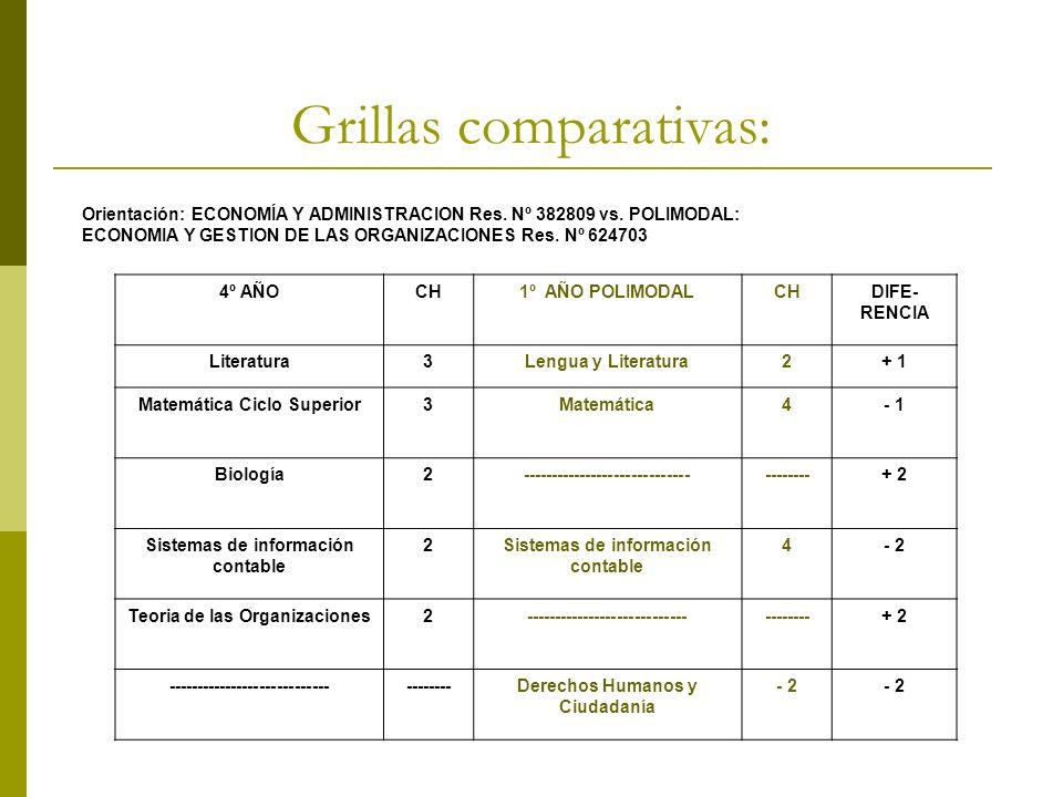 Grillas comparativas: Orientación: ECONOMÍA Y ADMINISTRACION Res. Nº 382809 vs. POLIMODAL: ECONOMIA Y GESTION DE LAS ORGANIZACIONES Res. Nº 624703 4º