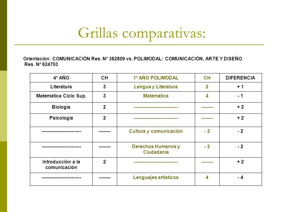 Grillas comparativas: Orientación: COMUNICACIÓN Res. Nº 382809 vs. POLIMODAL: COMUNICACIÓN, ARTE Y DISEÑO Res. Nº 624703 4º AÑOCH1º AÑO POLIMODALCHDIF