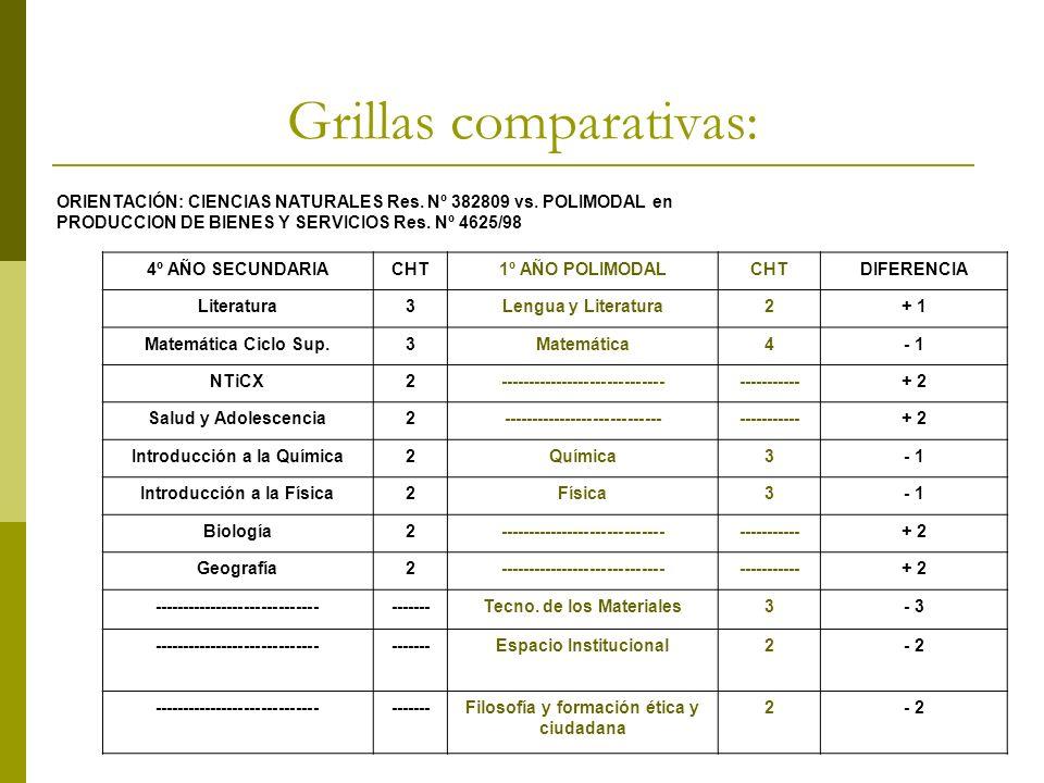 Grillas comparativas: ORIENTACIÓN: CIENCIAS NATURALES Res. Nº 382809 vs. POLIMODAL en PRODUCCION DE BIENES Y SERVICIOS Res. Nº 4625/98 4º AÑO SECUNDAR