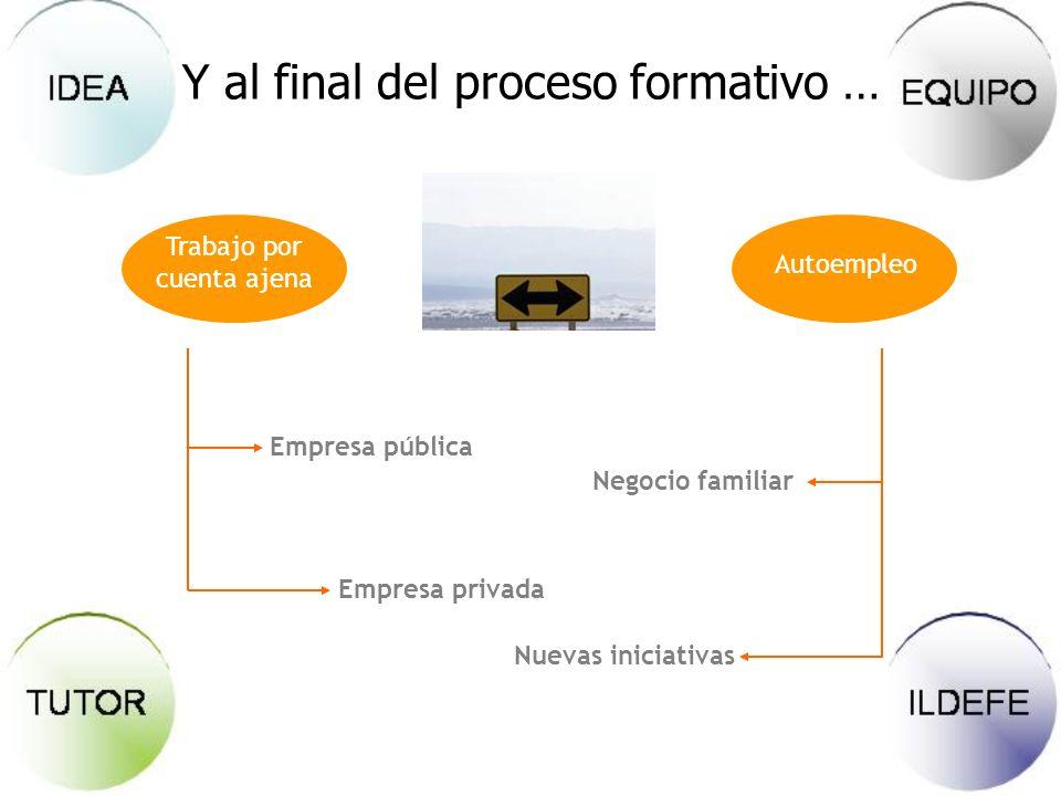 Y al final del proceso formativo … Trabajo por cuenta ajena Autoempleo Empresa pública Empresa privada Negocio familiar Nuevas iniciativas