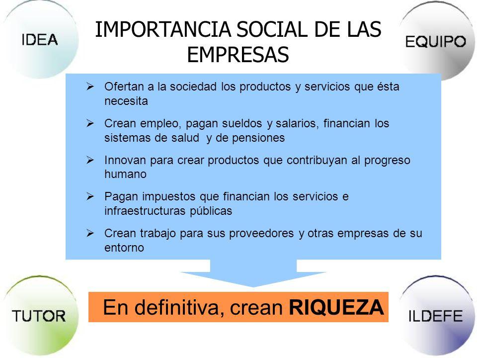 IMPORTANCIA SOCIAL DE LAS EMPRESAS En definitiva, crean RIQUEZA Ofertan a la sociedad los productos y servicios que ésta necesita Crean empleo, pagan