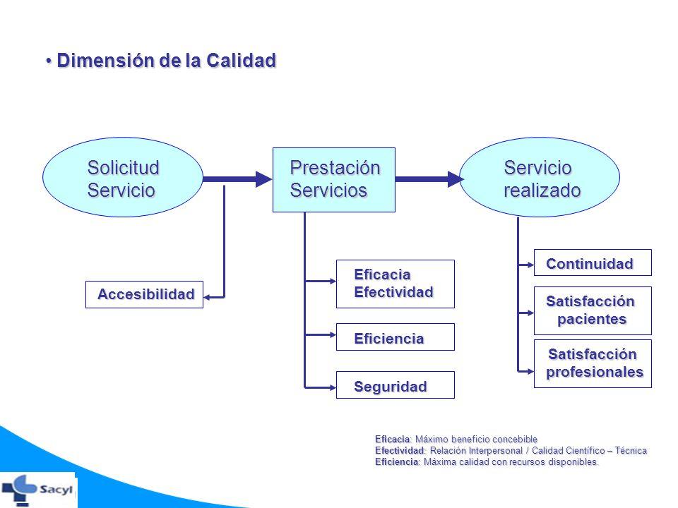 SolicitudServicioPrestaciónServiciosServiciorealizado Accesibilidad EficaciaEfectividad Eficiencia Seguridad Continuidad Satisfacciónpacientes Satisfa