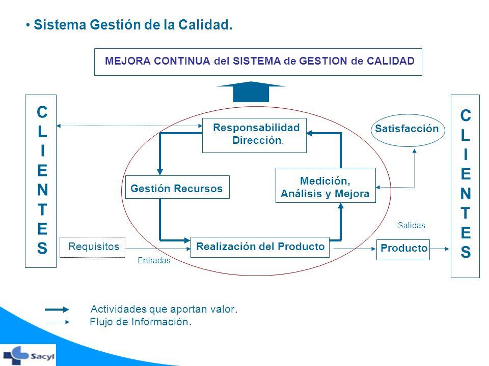 Sistema Gestión de la Calidad. Responsabilidad Dirección. Gestión Recursos Realización del Producto Medición, Análisis y Mejora CLIENTESCLIENTES Entra