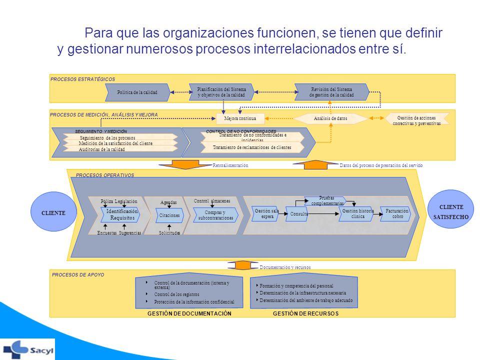 Para que las organizaciones funcionen, se tienen que definir y gestionar numerosos procesos interrelacionados entre sí. PROCESOS DE MEDICIÓN, ANÁLISIS