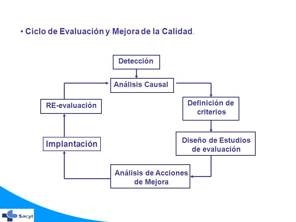 Ciclo de Evaluación y Mejora de la Calidad. Detección Análisis Causal Análisis de Acciones de Mejora Diseño de Estudios de evaluación Implantación Def