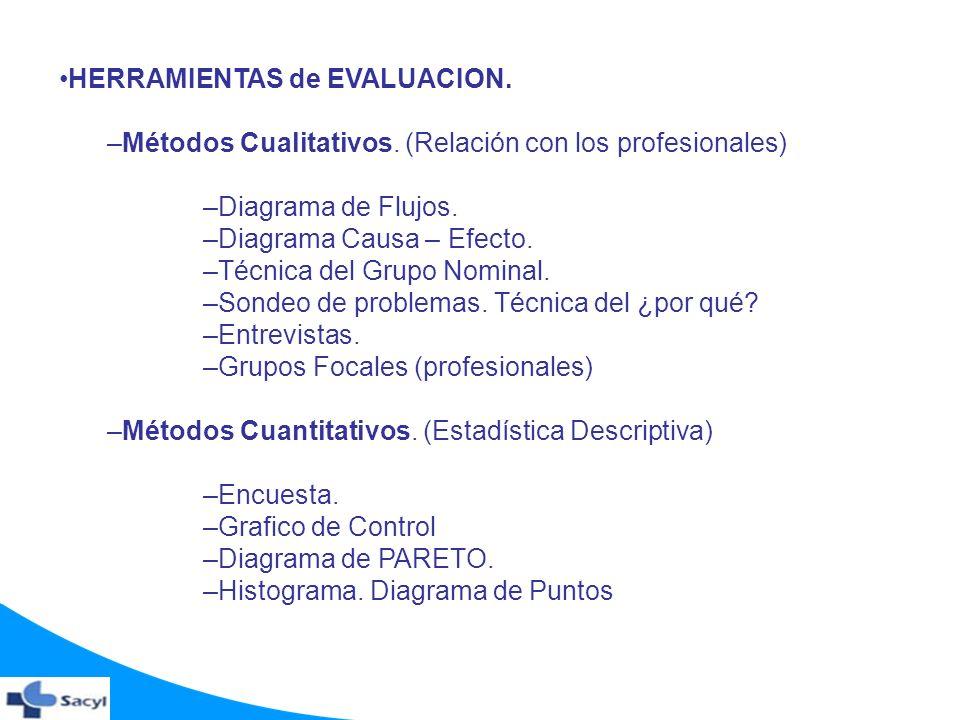 HERRAMIENTAS de EVALUACION. –Métodos Cualitativos. (Relación con los profesionales) –Diagrama de Flujos. –Diagrama Causa – Efecto. –Técnica del Grupo