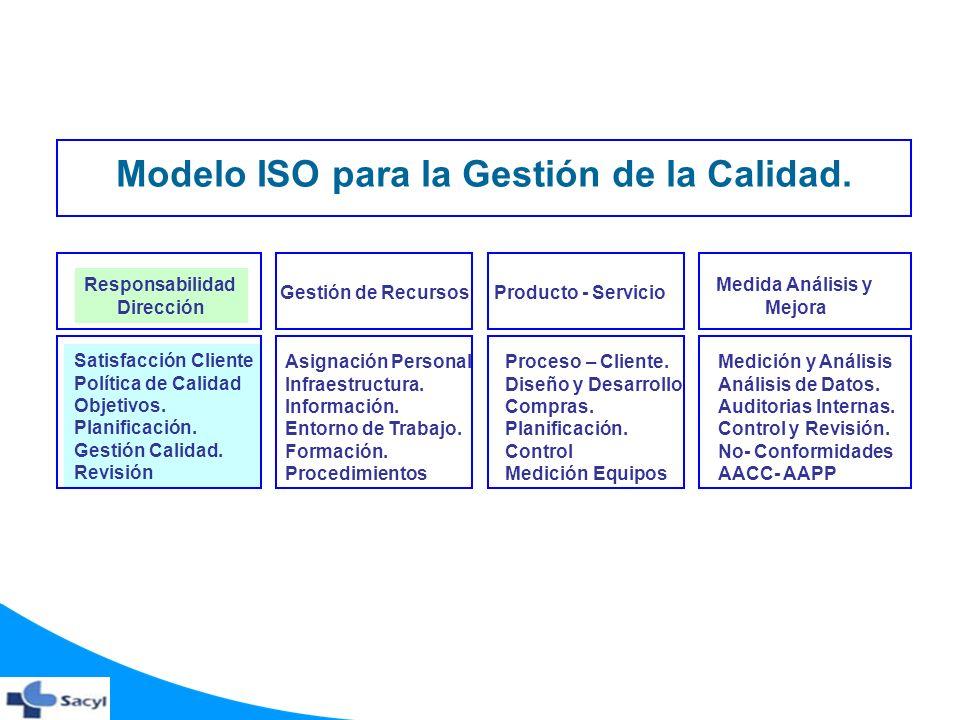 Modelo ISO para la Gestión de la Calidad. Satisfacción Cliente Política de Calidad Objetivos. Planificación. Gestión Calidad. Revisión Producto - Serv