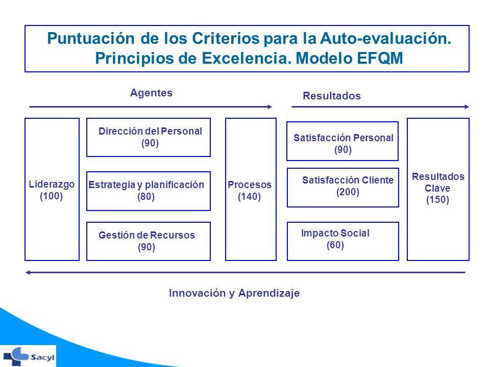 Puntuación de los Criterios para la Auto-evaluación. Principios de Excelencia. Modelo EFQM Liderazgo (100) Gestión de Recursos (90) Estrategia y plani