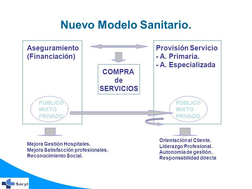 Nuevo Modelo Sanitario. Aseguramiento (Financiación) COMPRA de SERVICIOS Provisión Servicio - A. Primaria. - A. Especializada PUBLICO MIXTO PRIVADO PU