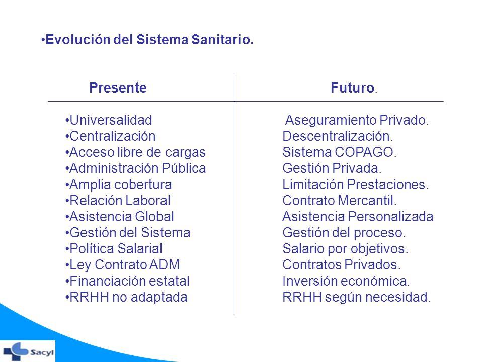 Evolución del Sistema Sanitario. Presente Futuro. Universalidad Aseguramiento Privado. Centralización Descentralización. Acceso libre de cargas Sistem