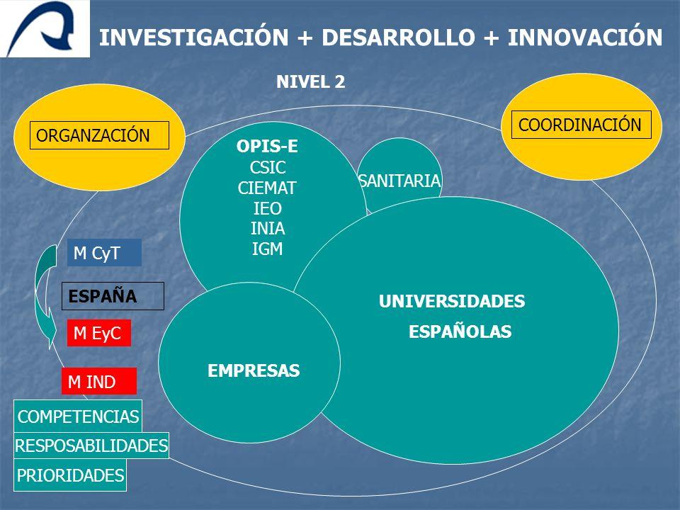 SANITARIA UNIVERSIDADES ESPAÑOLAS OPIS-E CSIC CIEMAT IEO INIA IGM INVESTIGACIÓN + DESARROLLO + INNOVACIÓN ESPAÑA EMPRESAS ORGANZACIÓNCOORDINACIÓN M Cy