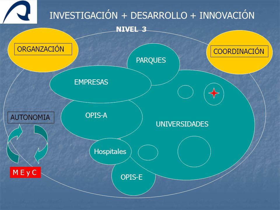 UNIVERSIDADES INVESTIGACIÓN + DESARROLLO + INNOVACIÓN AUTONOMIA OPIS-E OPIS-A PARQUES EMPRESAS Hospitales ORGANZACIÓNCOORDINACIÓN M E y C NIVEL 3