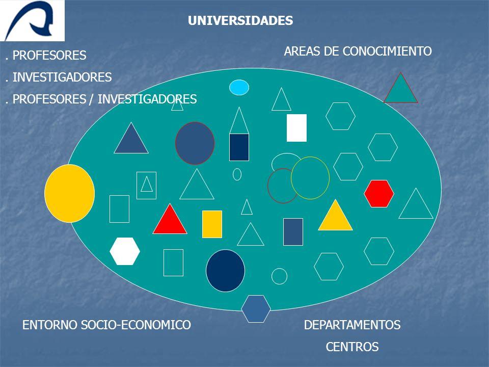 . PROFESORES. INVESTIGADORES. PROFESORES / INVESTIGADORES AREAS DE CONOCIMIENTO DEPARTAMENTOS CENTROS ENTORNO SOCIO-ECONOMICO UNIVERSIDADES