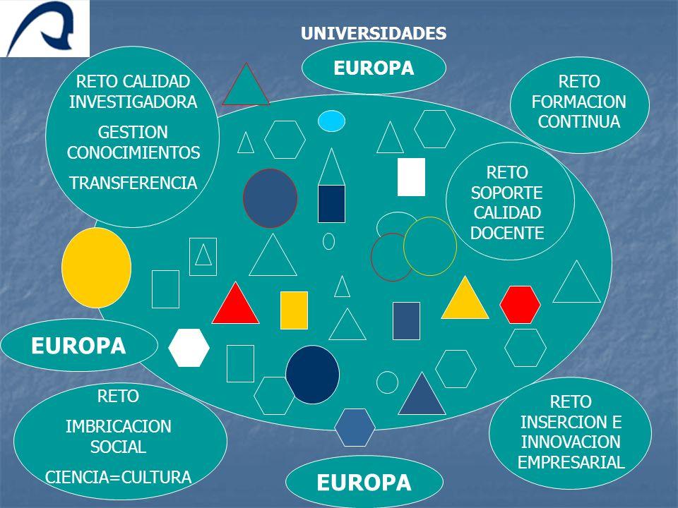 RETO CALIDAD INVESTIGADORA GESTION CONOCIMIENTOS TRANSFERENCIA RETO IMBRICACION SOCIAL CIENCIA=CULTURA RETO SOPORTE CALIDAD DOCENTE RETO FORMACION CON
