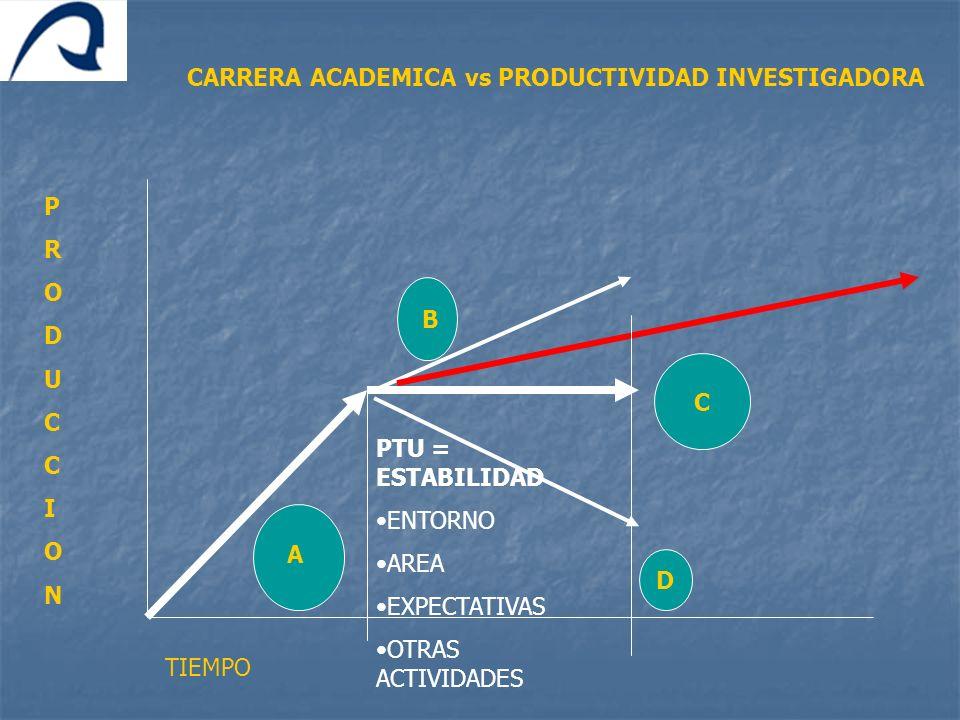 PRODUCCIONPRODUCCION TIEMPO PTU = ESTABILIDAD ENTORNO AREA EXPECTATIVAS OTRAS ACTIVIDADES A B C D CARRERA ACADEMICA vs PRODUCTIVIDAD INVESTIGADORA