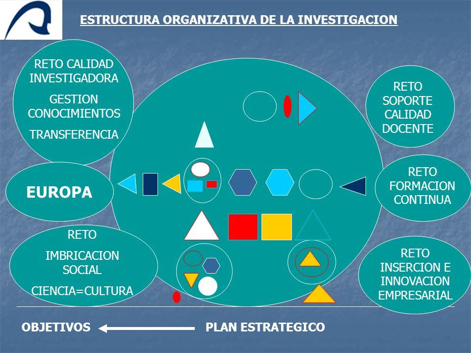 ESTRUCTURA ORGANIZATIVA DE LA INVESTIGACION OBJETIVOSPLAN ESTRATEGICO RETO SOPORTE CALIDAD DOCENTE RETO CALIDAD INVESTIGADORA GESTION CONOCIMIENTOS TR