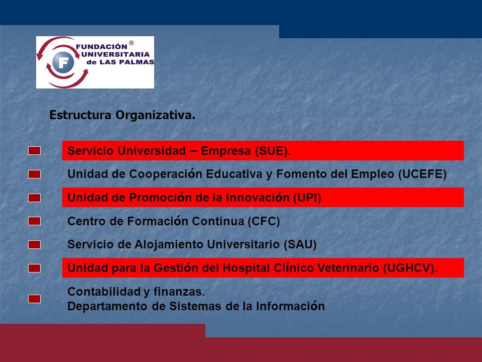 Estructura Organizativa. Servicio Universidad – Empresa (SUE). Unidad de Cooperaci ó n Educativa y Fomento del Empleo (UCEFE) Unidad de Promoci ó n de