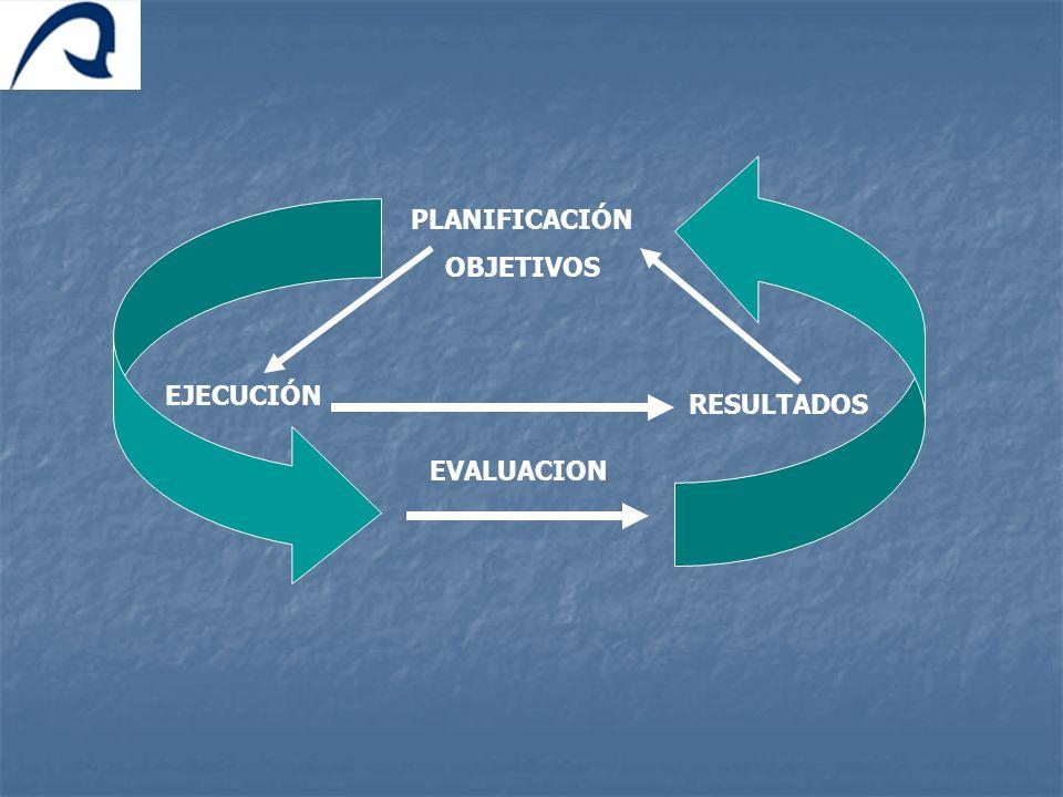 PLANIFICACIÓN OBJETIVOS EJECUCIÓN RESULTADOS EVALUACION