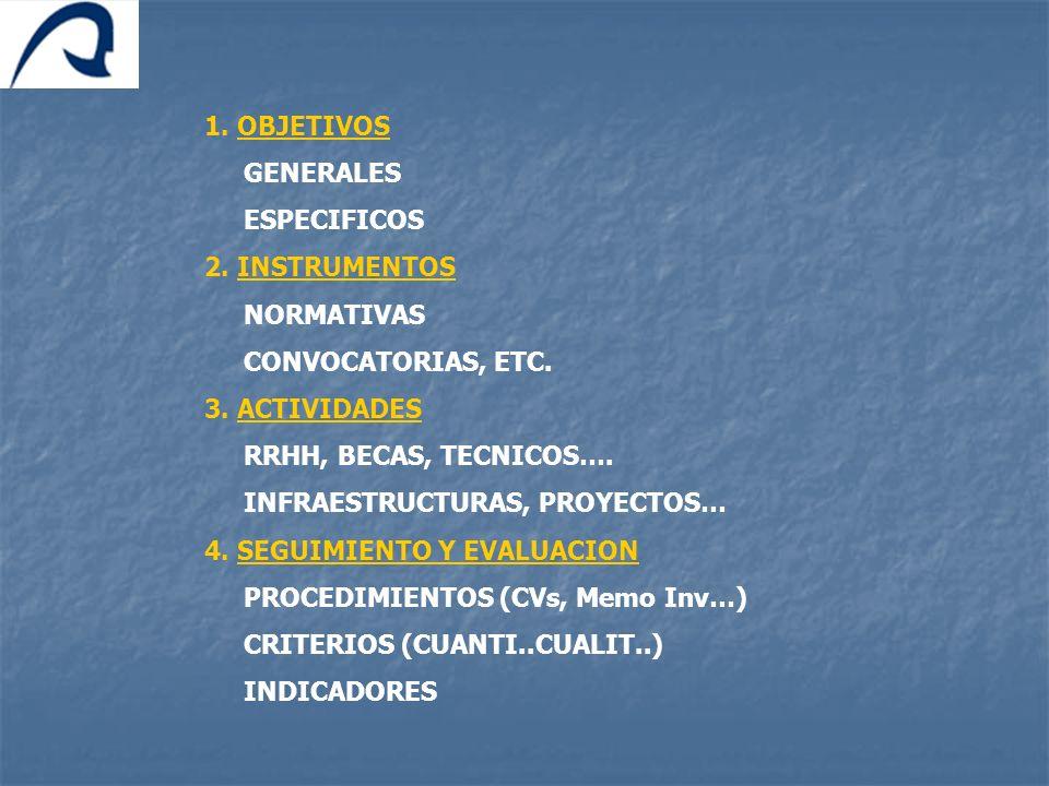 1. OBJETIVOS GENERALES ESPECIFICOS 2. INSTRUMENTOS NORMATIVAS CONVOCATORIAS, ETC. 3. ACTIVIDADES RRHH, BECAS, TECNICOS…. INFRAESTRUCTURAS, PROYECTOS…