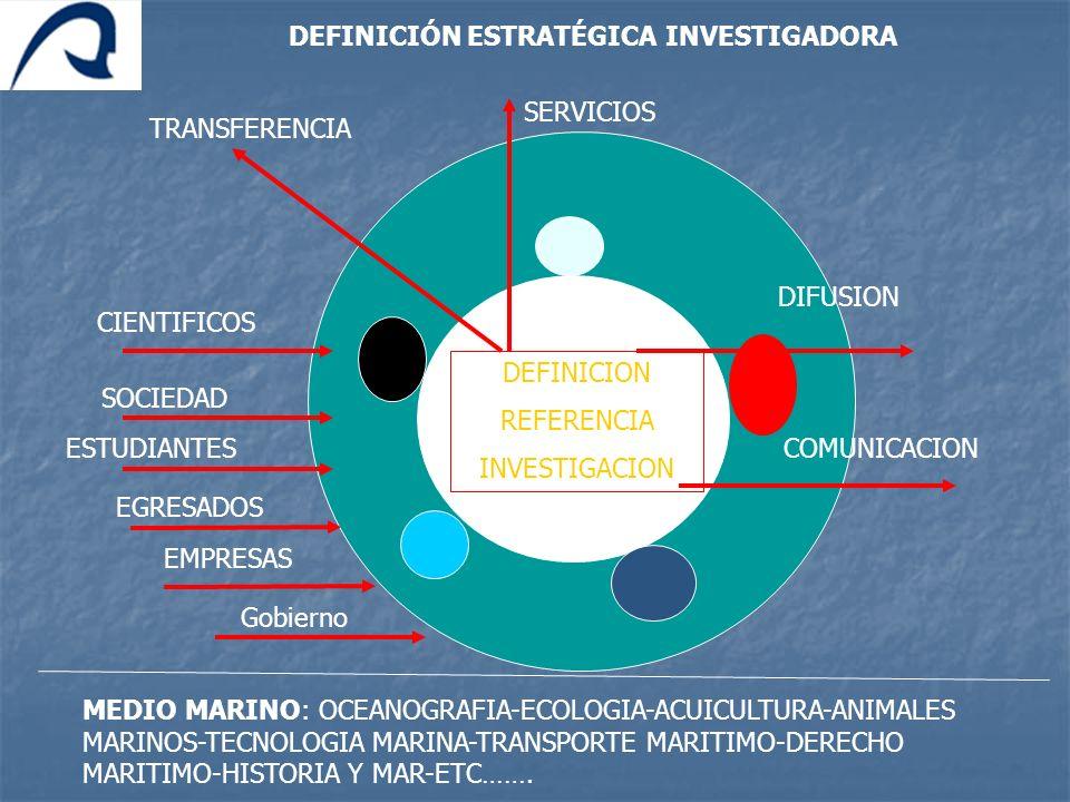 DEFINICION REFERENCIA INVESTIGACION TRANSFERENCIA DIFUSION COMUNICACION MEDIO MARINO: OCEANOGRAFIA-ECOLOGIA-ACUICULTURA-ANIMALES MARINOS-TECNOLOGIA MA