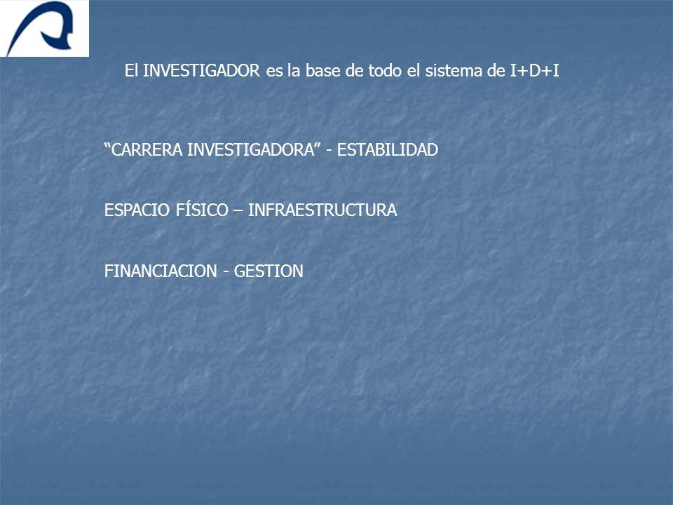 El INVESTIGADOR es la base de todo el sistema de I+D+I CARRERA INVESTIGADORA - ESTABILIDAD ESPACIO FÍSICO – INFRAESTRUCTURA FINANCIACION - GESTION