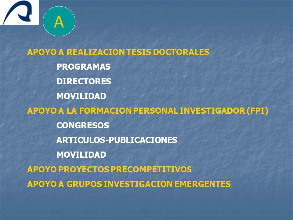 A APOYO A REALIZACION TESIS DOCTORALES PROGRAMAS DIRECTORES MOVILIDAD APOYO A LA FORMACION PERSONAL INVESTIGADOR (FPI) CONGRESOS ARTICULOS-PUBLICACION