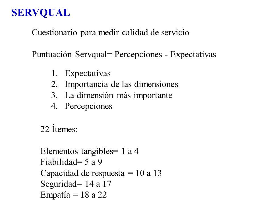 SERVQUAL Cuestionario para medir calidad de servicio Puntuación Servqual= Percepciones - Expectativas 1.Expectativas 2.Importancia de las dimensiones