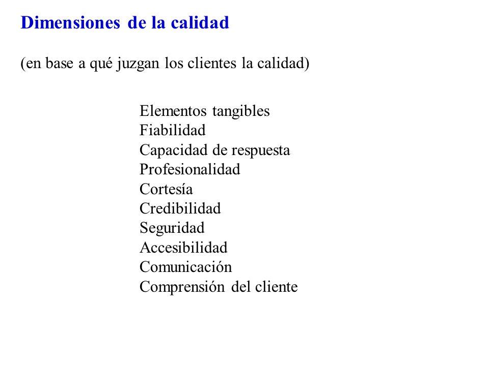 Dimensiones de la calidad (en base a qué juzgan los clientes la calidad) Elementos tangibles Fiabilidad Capacidad de respuesta Profesionalidad Cortesí