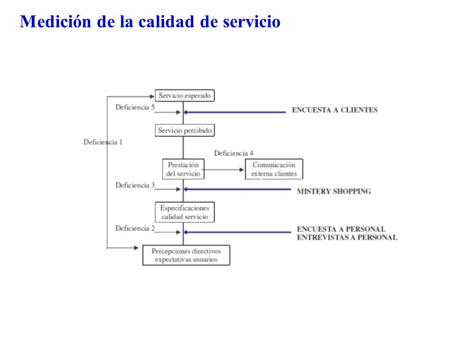 SERVQUAL Cuestionario para medir calidad de servicio Puntuación Servqual= Percepciones - Expectativas 1.Expectativas 2.Importancia de las dimensiones 3.La dimensión más importante 4.Percepciones 22 Ítemes: Elementos tangibles= 1 a 4 Fiabilidad= 5 a 9 Capacidad de respuesta = 10 a 13 Seguridad= 14 a 17 Empatía = 18 a 22
