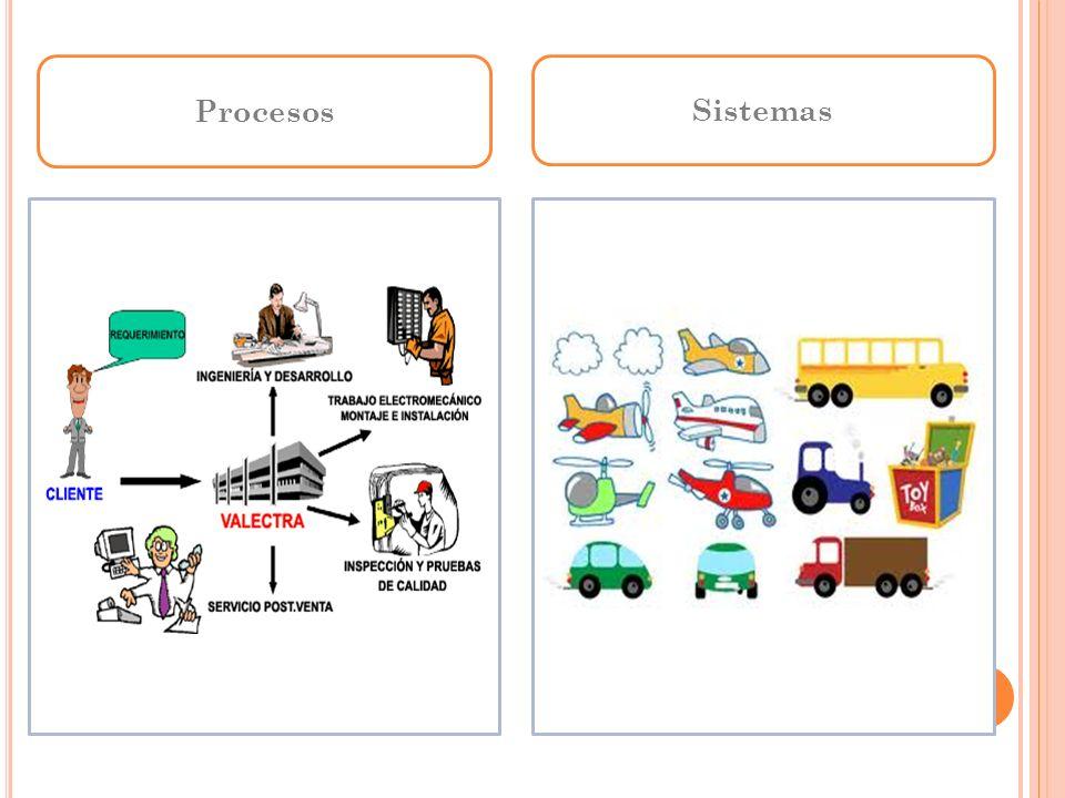 Procesos Sistemas