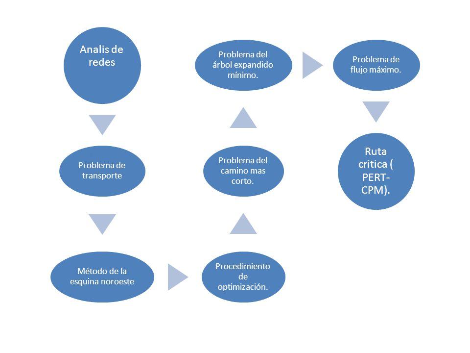 Analis de redes Problema de trasporte :Un conjunto de m, puntos de oferta.