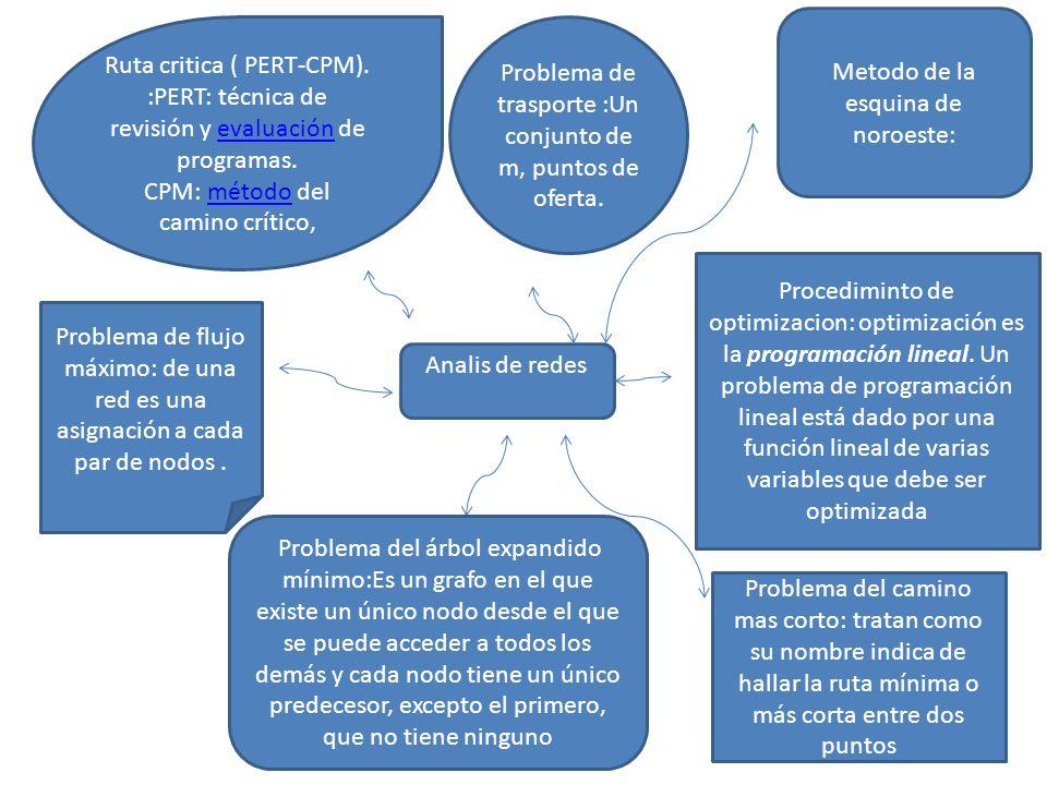 Bibliografia: http://karenbandala.wordpress.com/about/2-1-problema-de- transporte/2-1-2-procedimiento-de-optimizacion/ http://karenbandala.wordpress.com/about/2-1-problema-de- transporte/2-1-2-procedimiento-de-optimizacion/ http://karenbandala.wordpress.com/about/2-3-problema-arbol- expandido-minimo/ http://karenbandala.wordpress.com/about/2-3-problema-arbol- expandido-minimo/ http://www.mitecnologico.com/Main/ProblemaFlujoMaximo http://www.monografias.com/trabajos24/pert-cpm/pert-cpm.shtml http://karenbandala.wordpress.com/about/2-1-problema-de- transporte/2-1-1-metodo-esquina-noroeste/ http://karenbandala.wordpress.com/about/2-1-problema-de- transporte/2-1-1-metodo-esquina-noroeste/ http://karenbandala.wordpress.com/about/2-5-ruta-critica-pert-cpm/