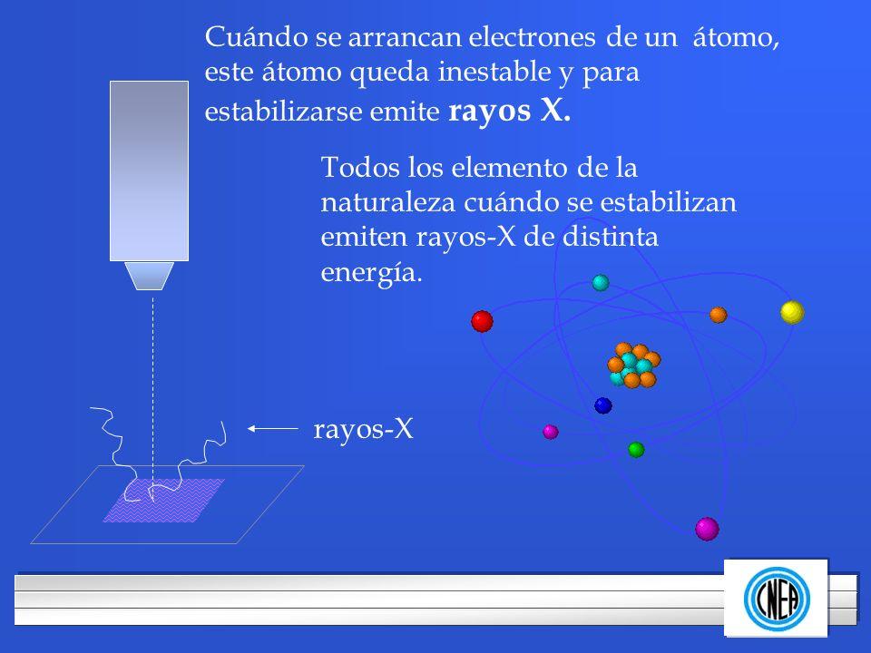 LOGOTIPO DE SU EMPRESA Cuándo se arrancan electrones de un átomo, este átomo queda inestable y para estabilizarse emite rayos X. Todos los elemento de