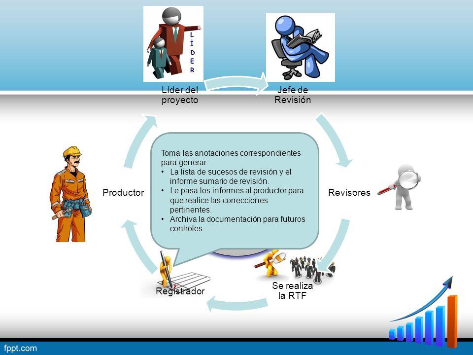Jefe de Revisión Revisores Se realiza la RTF Registrador Productor Líder del proyecto Proceso de una Revisión Técnica Formal Toma las anotaciones correspondientes para generar: La lista de sucesos de revisión y el informe sumario de revisión.