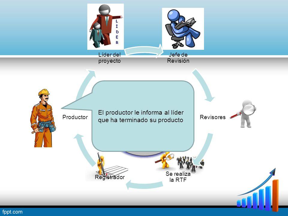 Jefe de Revisión Revisores Se realiza la RTF Registrador Productor Líder del proyecto Proceso de una Revisión Técnica Formal El productor le informa al líder que ha terminado su producto