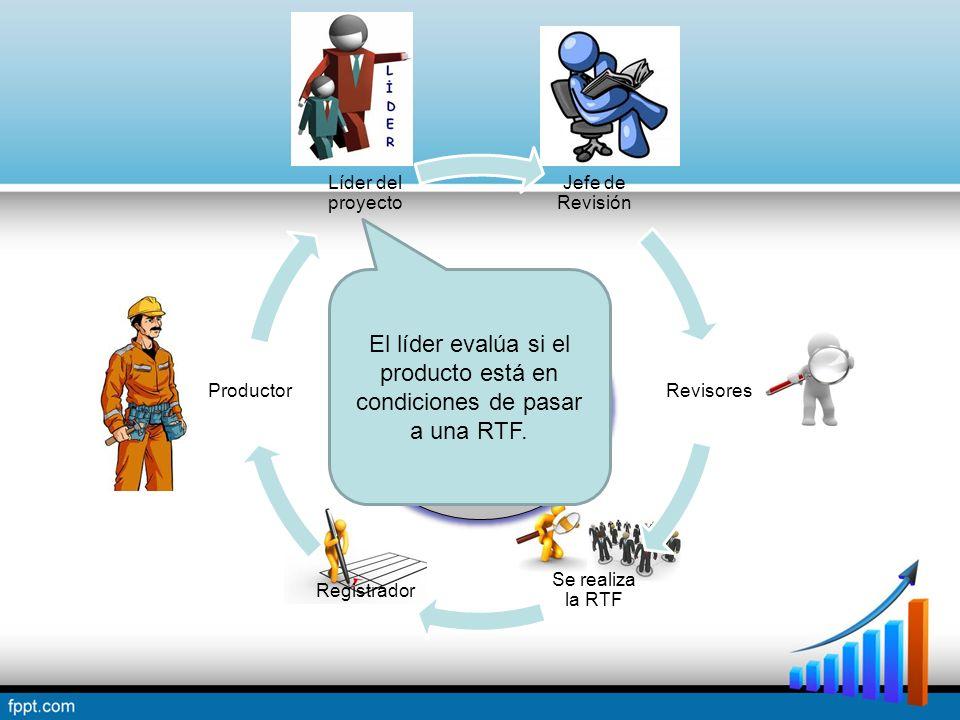Jefe de Revisión Revisores Se realiza la RTF Registrador Productor Líder del proyecto Proceso de una Revisión Técnica Formal El líder evalúa si el producto está en condiciones de pasar a una RTF.
