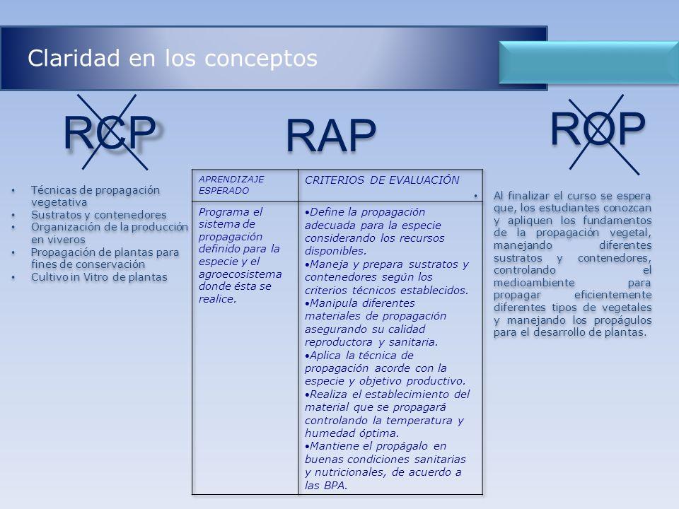 RAP RCP ROP Claridad en los conceptos Al finalizar el curso se espera que, los estudiantes conozcan y apliquen los fundamentos de la propagación veget
