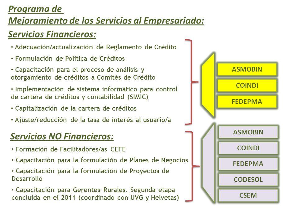 Programa de Mejoramiento de los Servicios al Empresariado: Servicios Financieros: ASMOBIN FEDEPMA COINDI Adecuación/actualización de Reglamento de Crédito Formulación de Política de Créditos Capacitación para el proceso de análisis y otorgamiento de créditos a Comités de Crédito Implementación de sistema informático para control de cartera de créditos y contabilidad (SIMIC) Capitalización de la cartera de créditos Ajuste/reducción de la tasa de interés al usuario/a Servicios NO Financieros: ASMOBIN FEDEPMA COINDI CODESOL CSEM Formación de Facilitadores/as CEFE Capacitación para la formulación de Planes de Negocios Capacitación para la formulación de Proyectos de Desarrollo Capacitación para Gerentes Rurales.