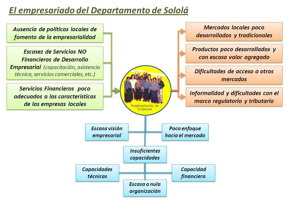 Propietarios/as de Empresas El empresariado del Departamento de Sololá Mercados locales poco desarrollados y tradicionales Productos poco desarrollado