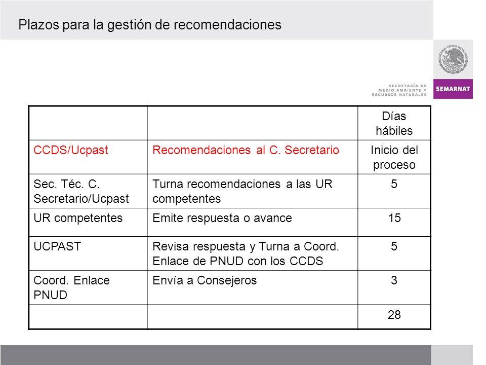 PROCESO DE RENOVACIÓN DE LOS CCDS (2005 – 2007) Días hábiles CCDS/UcpastRecomendaciones al C. SecretarioInicio del proceso Sec. Téc. C. Secretario/Ucp