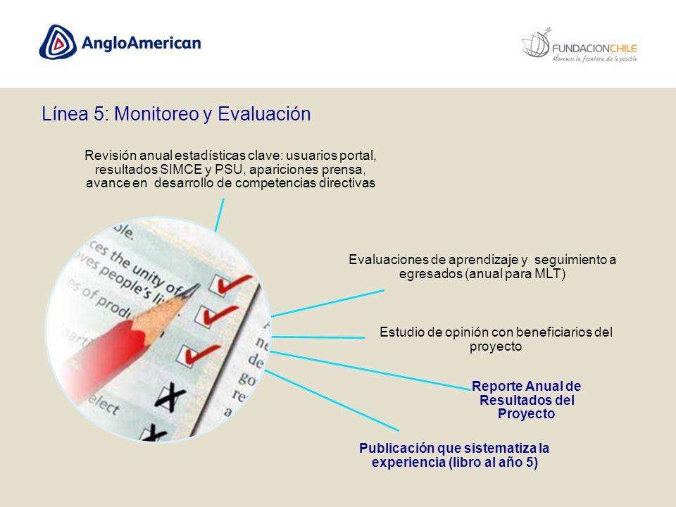 Revisión anual estadísticas clave: usuarios portal, resultados SIMCE y PSU, apariciones prensa, avance en desarrollo de competencias directivas Evalua