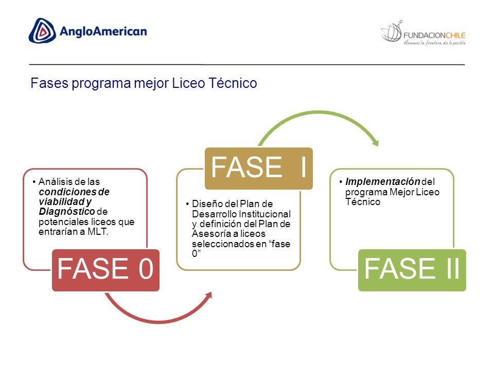 Análisis de las condiciones de viabilidad y Diagnóstico de potenciales liceos que entrarían a MLT. FASE 0 Diseño del Plan de Desarrollo Institucional